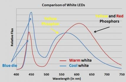 Click image for larger version  Name:White_LED_Spectrum.jpg Views:35 Size:18.2 KB ID:63109